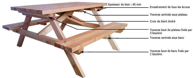 plan de fabrication d 39 une table en bois de jardin. Black Bedroom Furniture Sets. Home Design Ideas